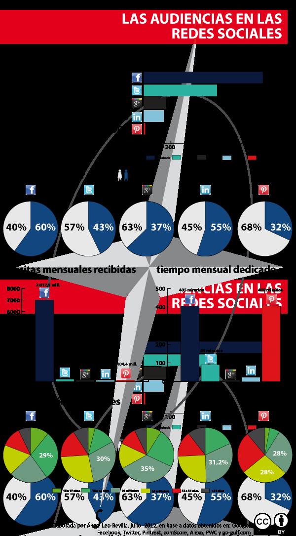 Infografia-Redes-Sociales-jul2012