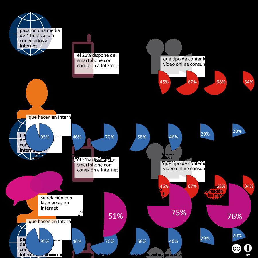 Infografía los jóvenes mexicanos e Internet
