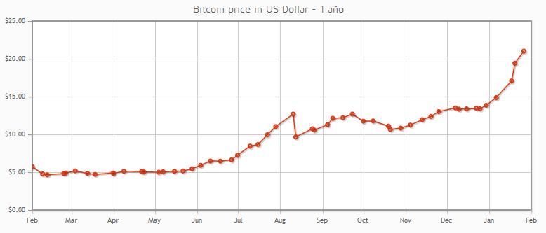 Cotización del Bitcoin con relación al Dólar USA en el último año. Fuente: Bitcoin.de