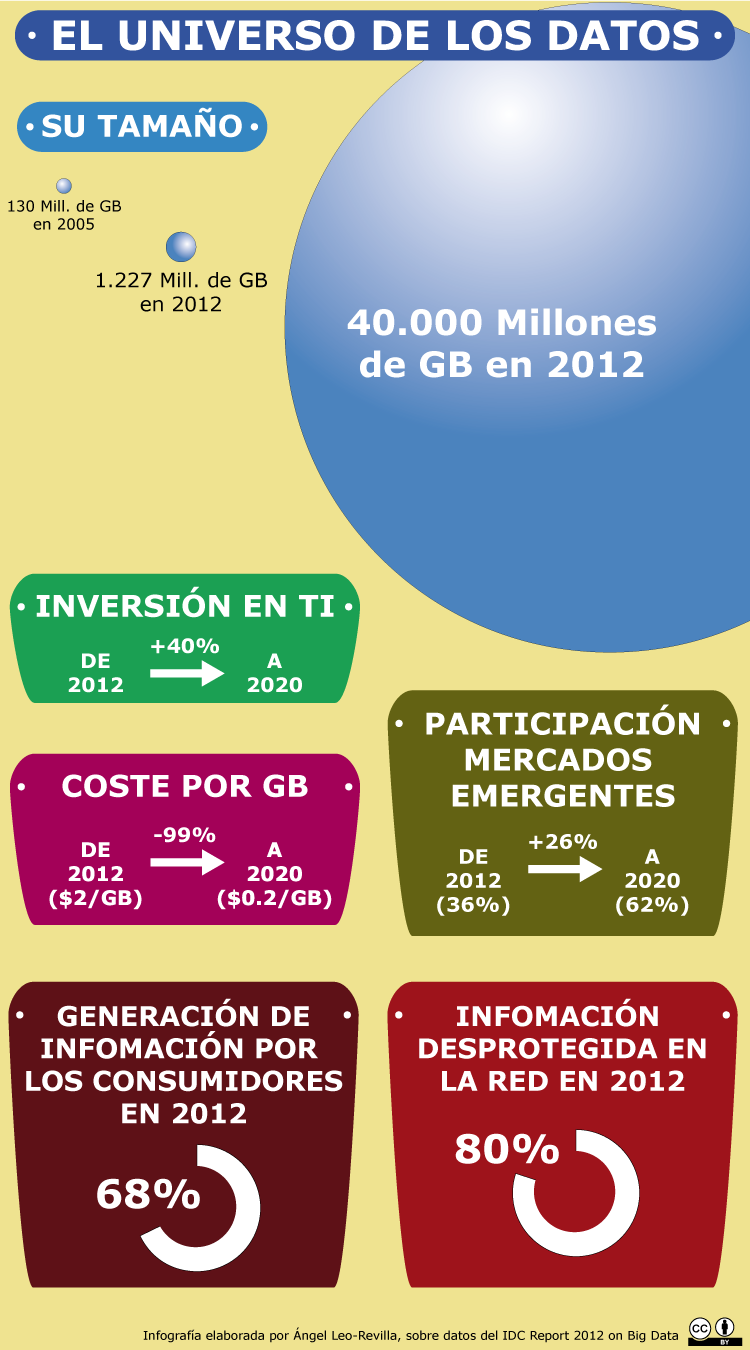 Infografia-Estudio-IDC-BigData-2012