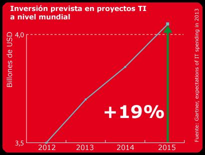 InversiónPrevistaGartnerTI2012-2015