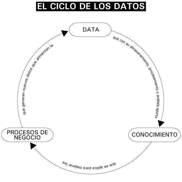 ElCicloDeLosDatos