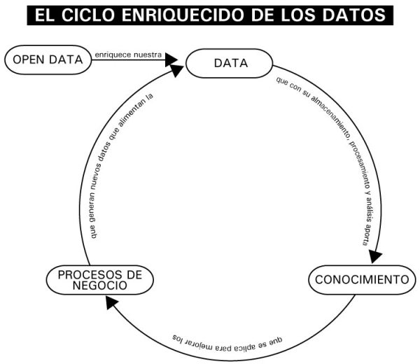 ElCicloEnriquecidoDeLosDatos