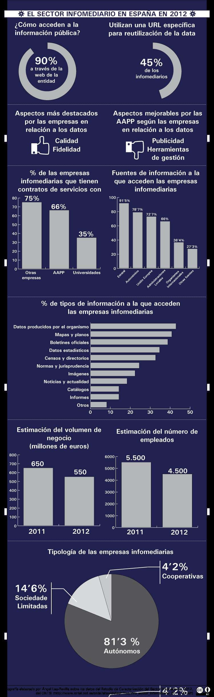 InfografiaSectorInfomediacion2012