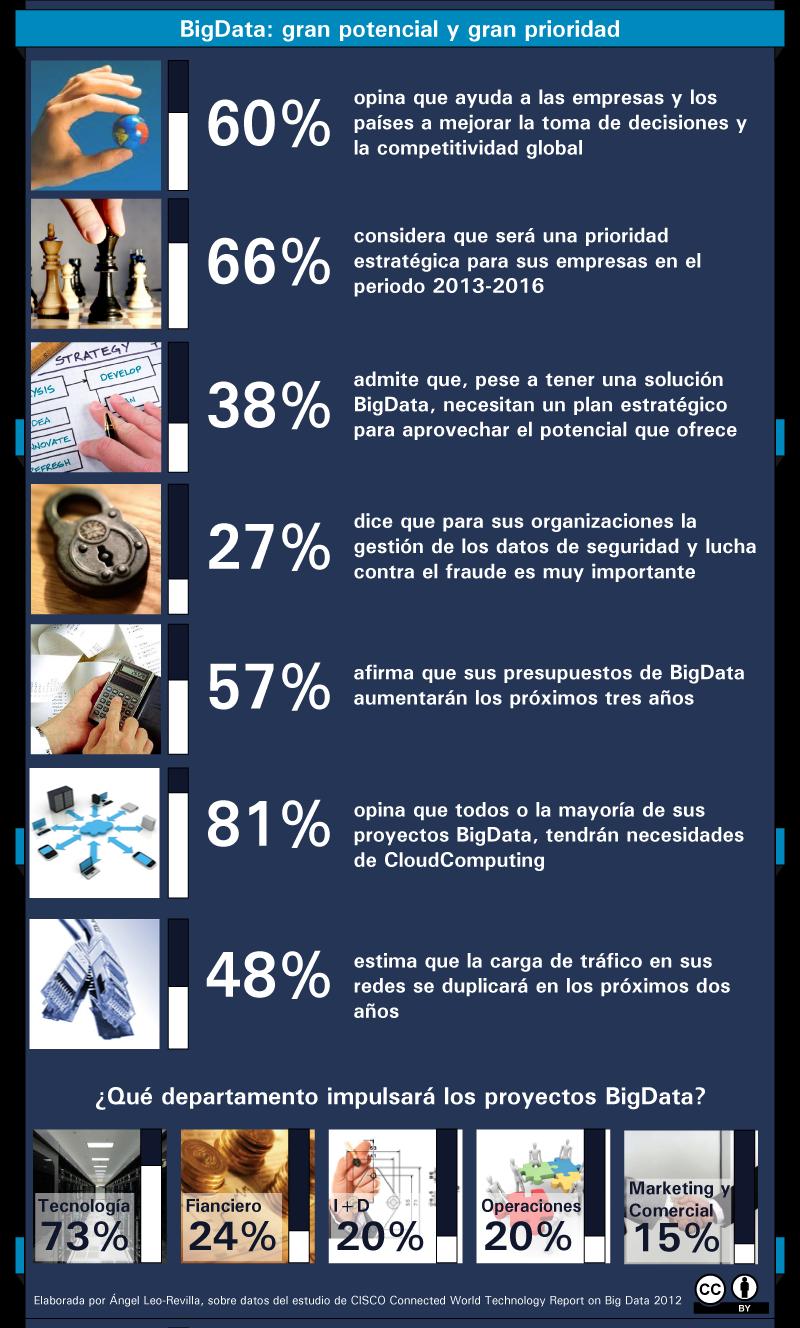 Infografia-BigData-gran-potencial-y-gran-prioridad-2