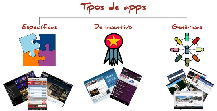 TiposDeApps