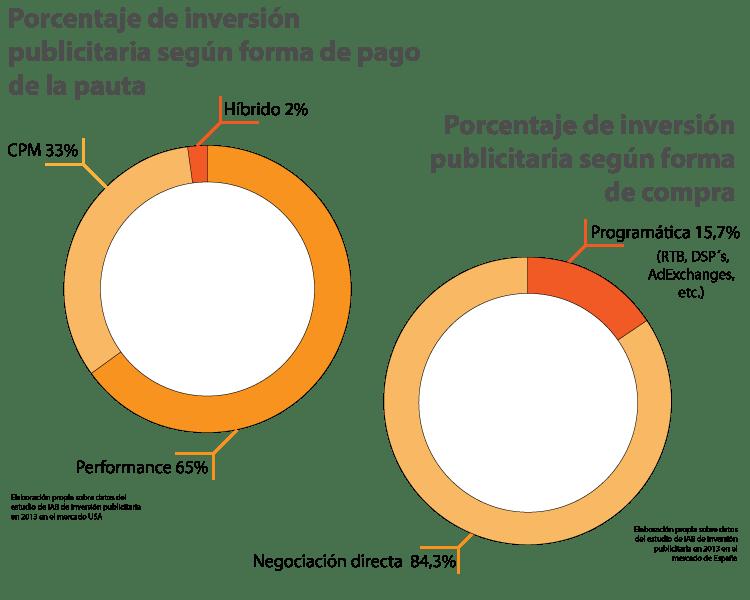 PorcentajeInversionSegunFormas