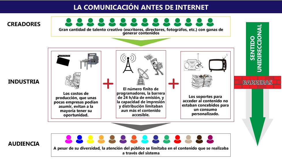 LaIndustriaComunicacionAntesInternet