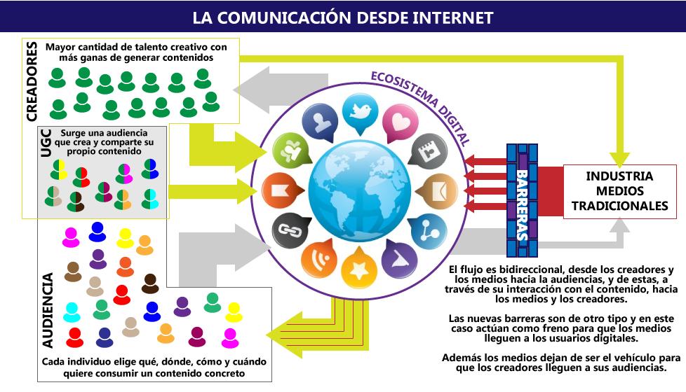 LaIndustriaComunicacionDesdeInternet